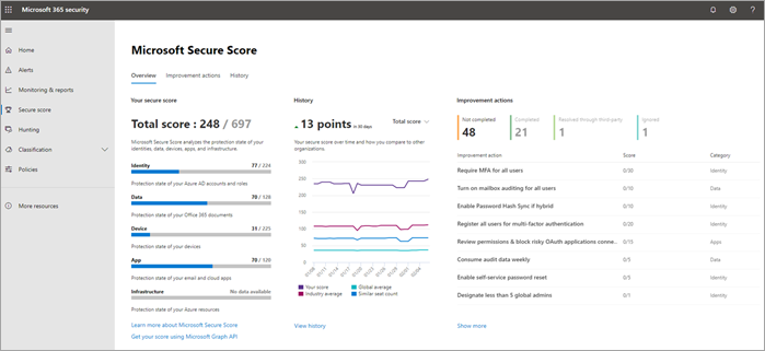 Microsoft cloud secure score