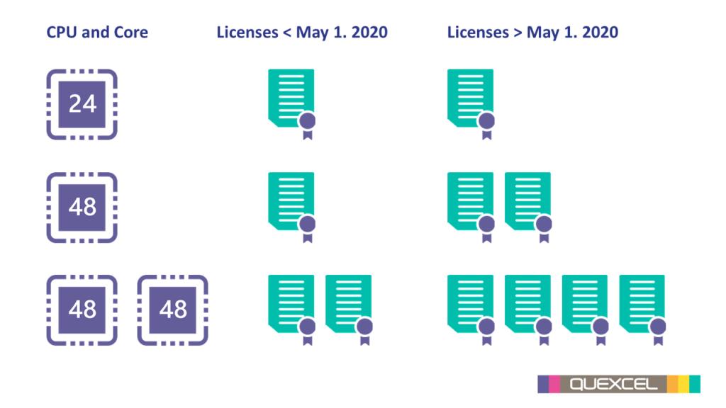 VMWare processor licentiemodel