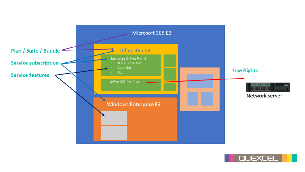 Office 365 plan features